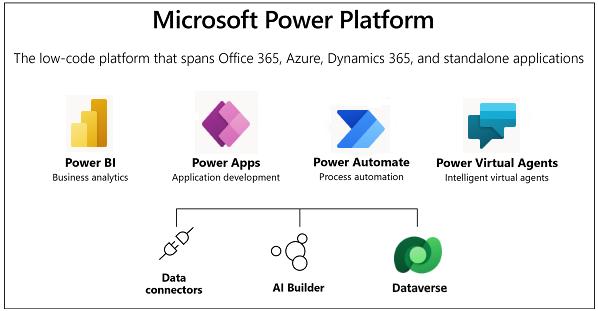 参考:Microsoft Power Platformサービス一覧