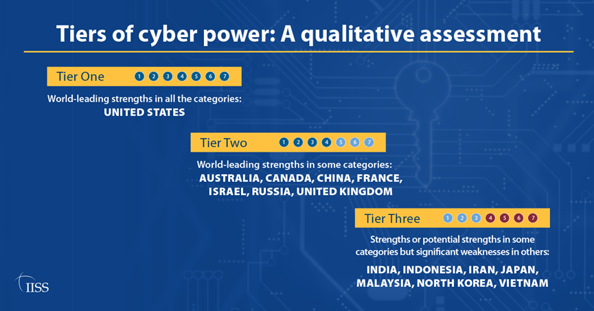 Cyber Capabilities and National Power: A Net Assessment