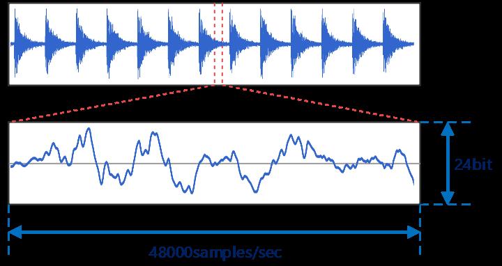 音声データの構造