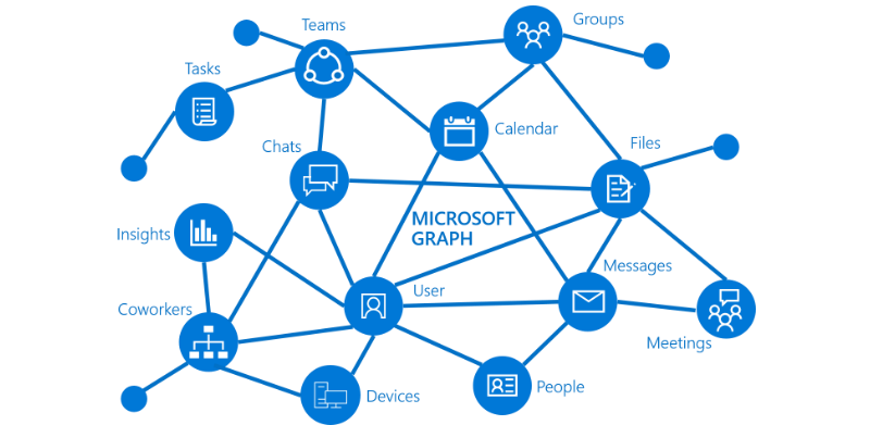 https://docs.microsoft.com/en-us/graph/overviewからのイメージ