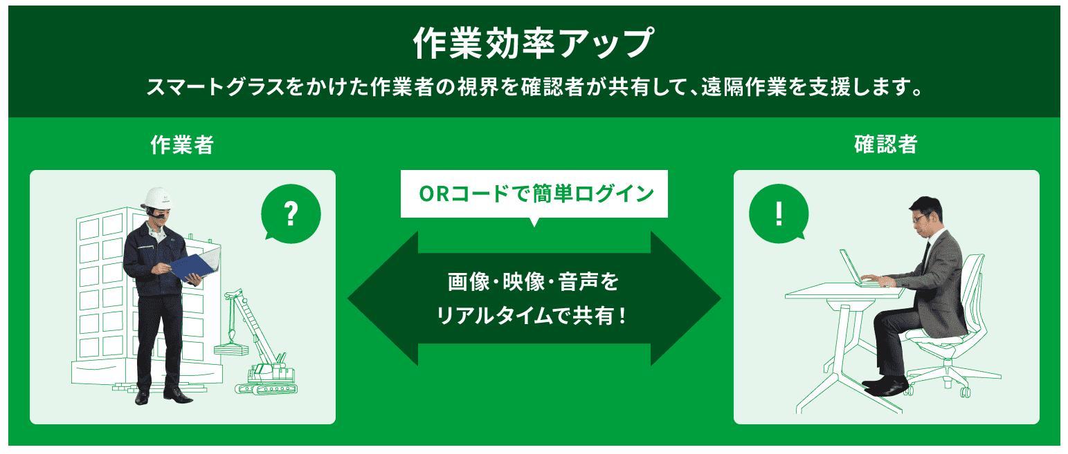 IDEye 作業効率アップイメージ