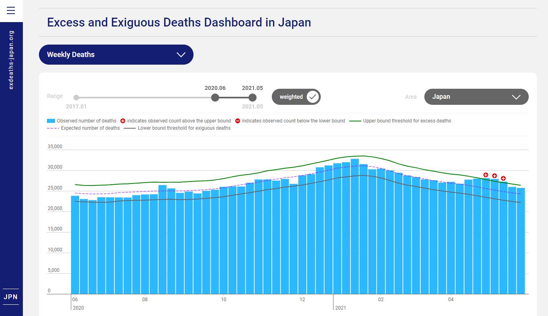 2020/6~2021/5の超過死亡数(平年の死者数をもとにした予想死者数)の分析